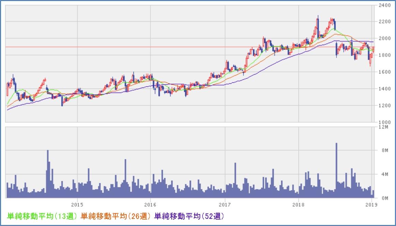 吉野家ホールディングス(9861) チャート、株価推移