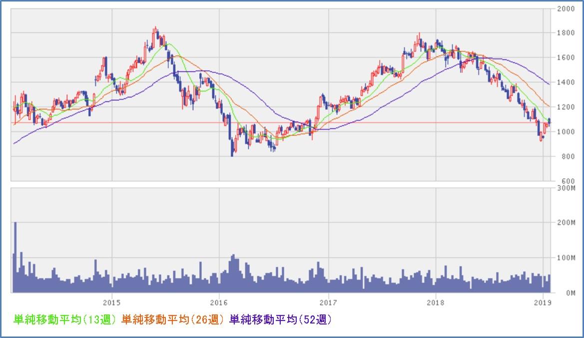 パナソニック(6752)株価推移 5年チャート