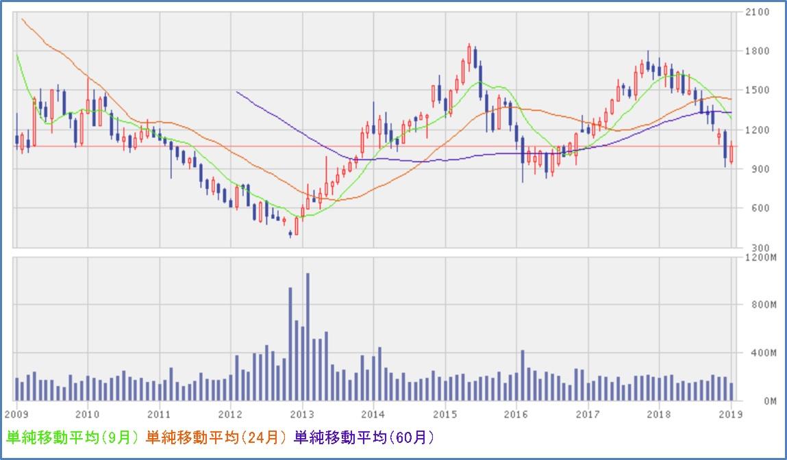 パナソニック(6752)株価推移 10年チャート