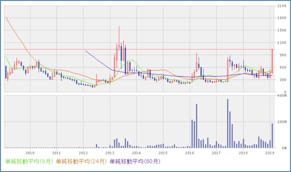 アンジェス(4563)株価チャート