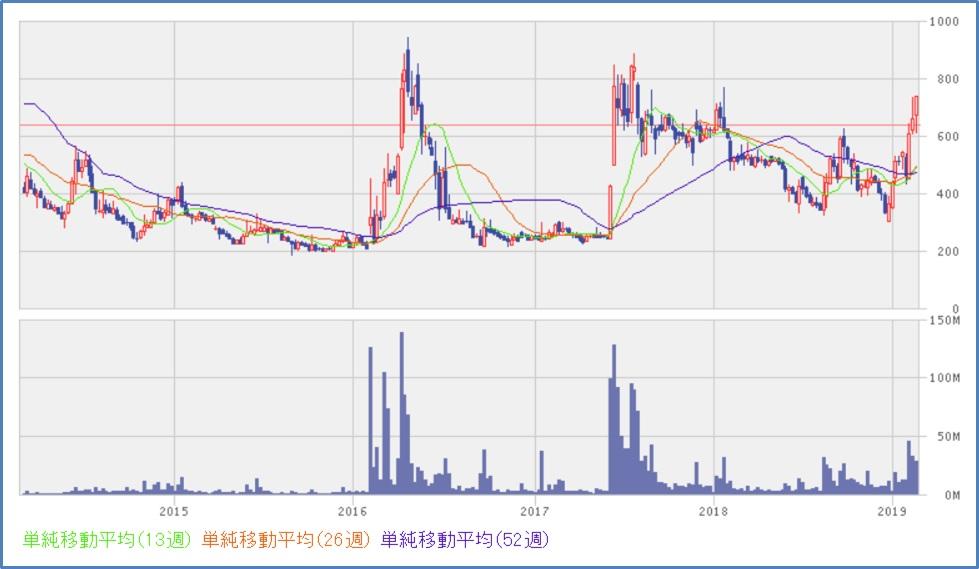 アンジェス(4563) チャート、株価推移
