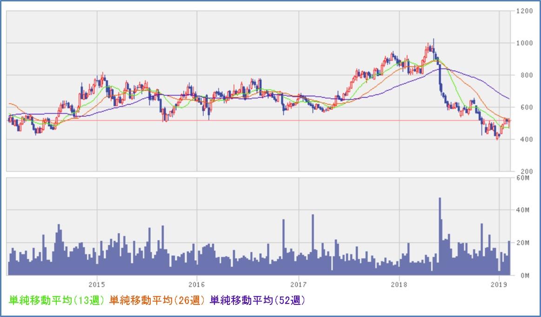 レオパレス21(8848) チャート、株価推移