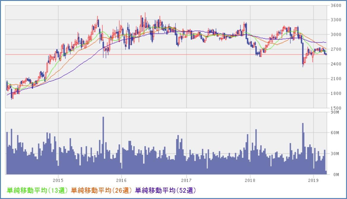 KDDI(9433) チャート、株価推移