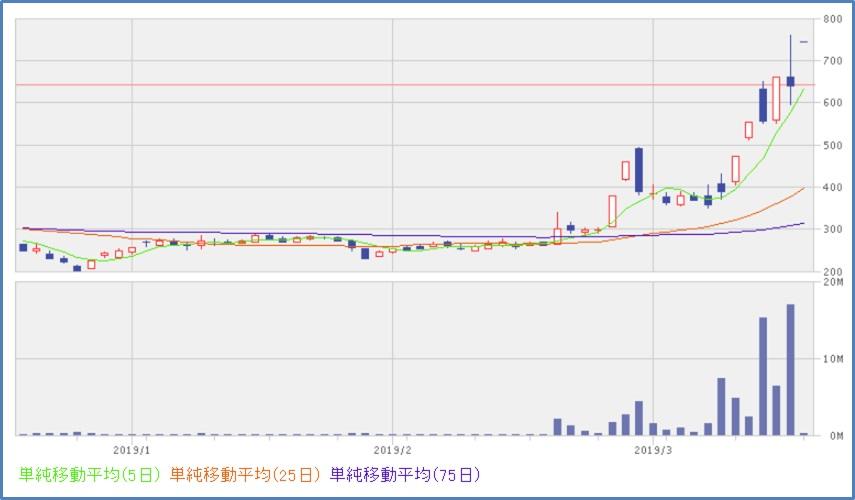 窪田製薬HD(4596) チャート、株価推移