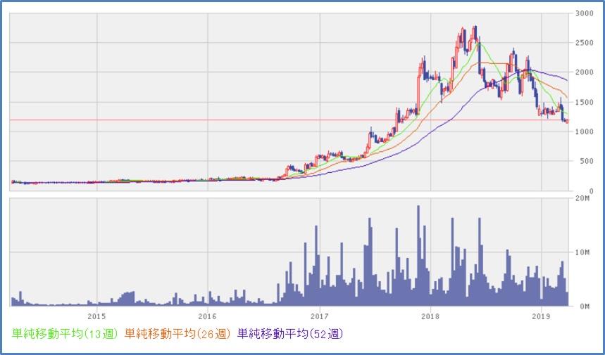 ヤーマン(6630)チャート、株価推移