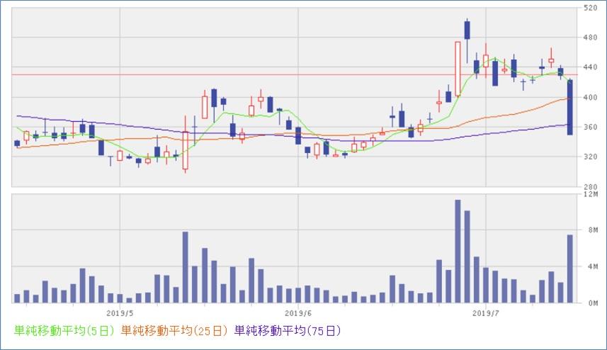 リミックスポイント(3825)株価
