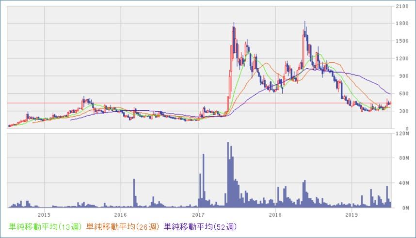 リミックスポイント(3825)株価_5年チャート