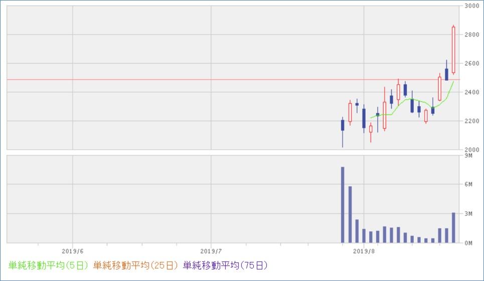 株価 ブシロード