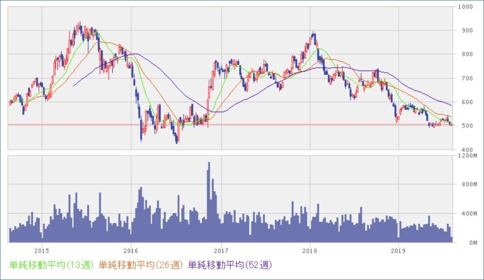 三菱UFJ_5年チャート