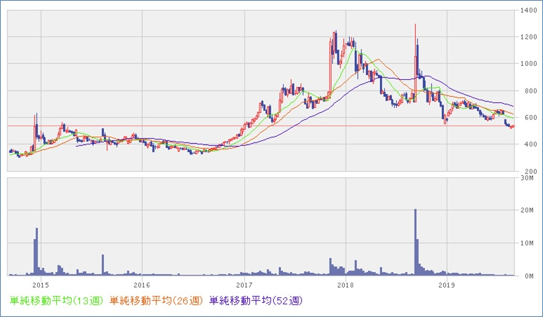 ヘリオステクノ株価チャート