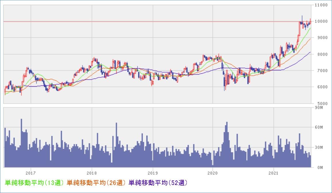 トヨタ自動車(7203)株価チャート
